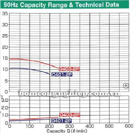 Máy bơm axit TEXEL MEP-040 biểu đồ lưu lượng