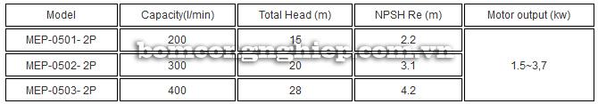 Máy bơm axit TEXEL MEP-050 bảng thông số kỹ thuật