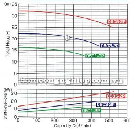 Máy bơm axit TEXEL MEP-050 biểu đồ lưu lượng