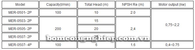 Máy bơm axit TEXEL MER-050 bảng thông số kỹ thuật