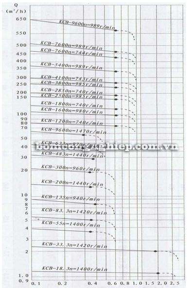Máy bơm bánh răng KCB 960 biểu đồ lưu lượng