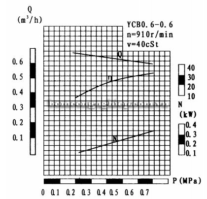 Máy bơm bánh răng YCB0.6-0.6 biểu đồ lưu lượng