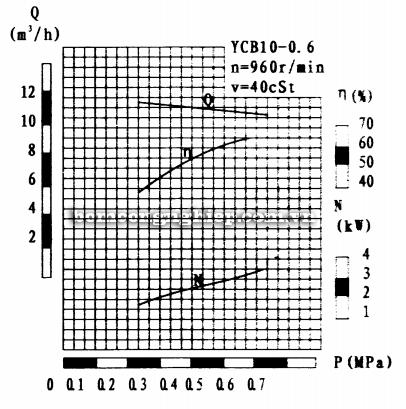 Máy bơm bánh răng YCB10-0.6 biểu đồ lưu lượng