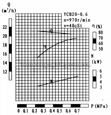 Máy bơm bánh răng YCB20-0.6 biểu đồ lưu lượng