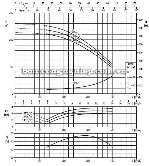 Máy bơm bù áp Ebara EVM 18 biểu đồ lưu lượng