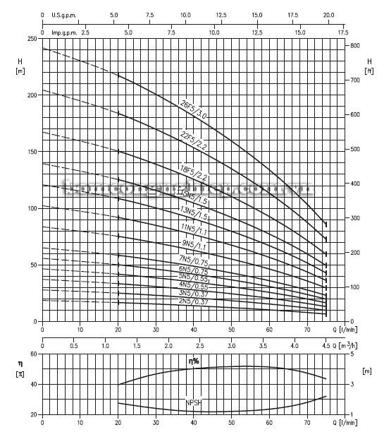 Máy bơm bù áp Ebara EVM 3 biểu đồ lưu lượng