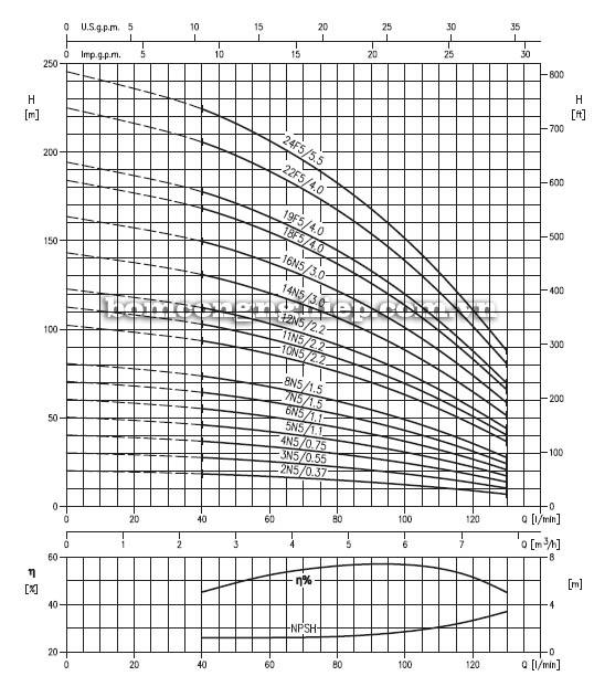 Máy bơm bù áp Ebara EVM 5 biểu đồ lưu lượng