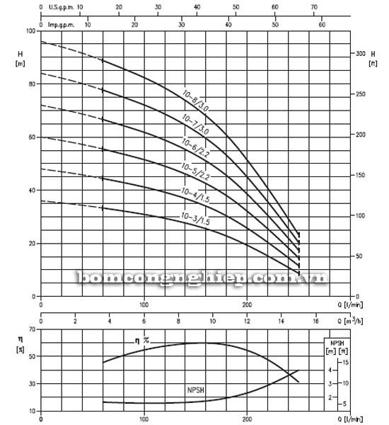 Máy bơm bù áp Ebara HVM 10 biểu đồ lưu lượng