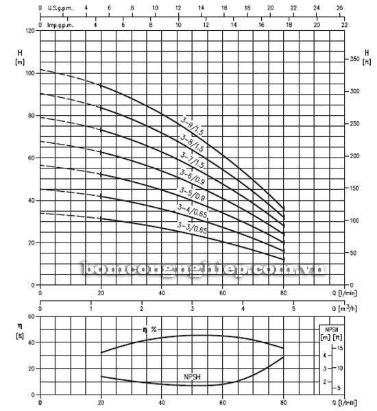 Máy bơm bù áp Ebara HVM 3 biểu đồ lưu lượng