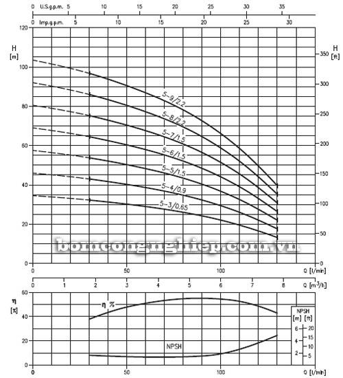 Máy bơm bù áp Ebara HVM 5 biểu đồ lưu lượng