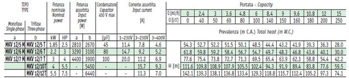 Máy bơm bù áp Sealand MKV 12 bảng thông số kỹ thuật