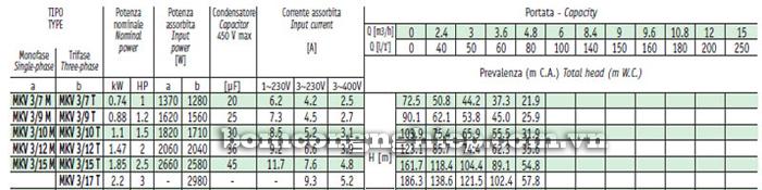 Máy bơm bù áp Sealand MKV 3 bảng thông số kỹ thuật