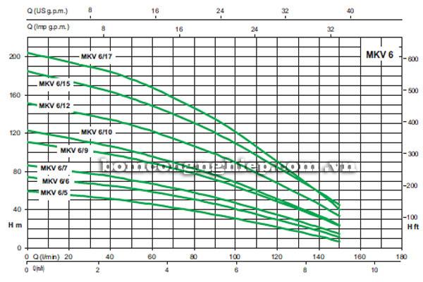 Máy bơm bù áp Sealand MKV 6 biểu đồ lưu lượng