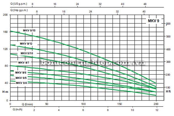Máy bơm bù áp Sealand MKV 9 biểu đồ lưu lượng