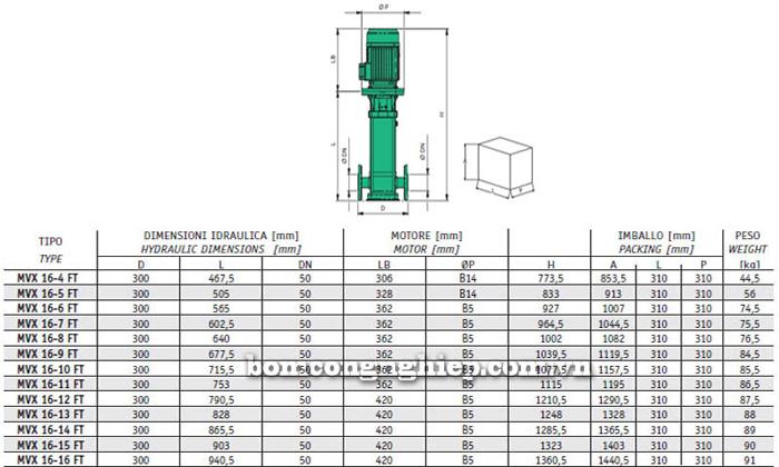 Máy bơm bù áp Sealand MVX 16 bảng thông số kích thước
