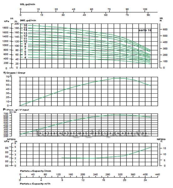 Máy bơm bù áp Sealand MVX 16 biểu đồ lưu lượng