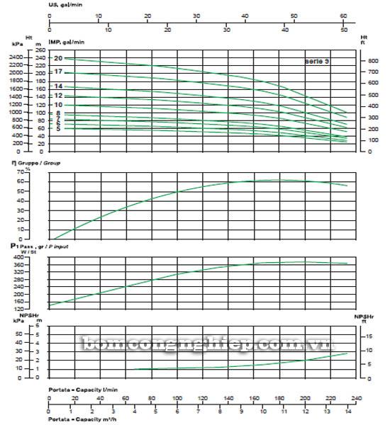 Máy bơm bù áp Sealand MVX 9 biểu đồ lưu lượng