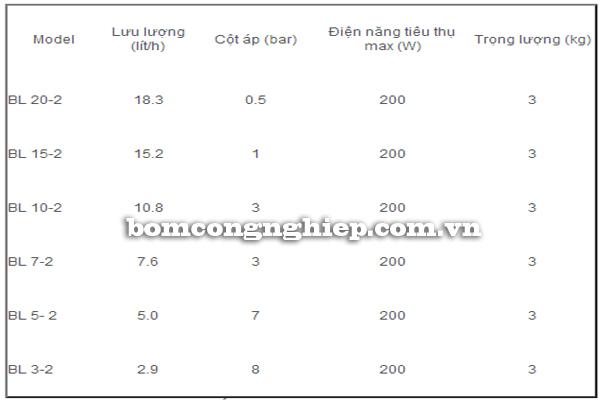 Máy bơm định lượng hóa chất Hanna BL bảng thông số kỹ thuật