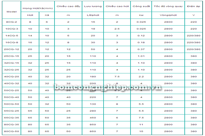 Máy bơm hóa chất CQ bảng thông số kỹ thuật