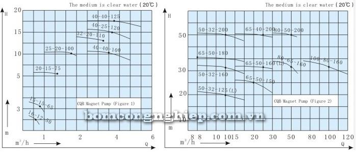 Máy bơm hóa chất CQ biểu đồ lưu lượng