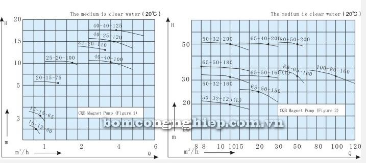 Máy bơm hóa chất CQBF biểu đồ lưu lượng