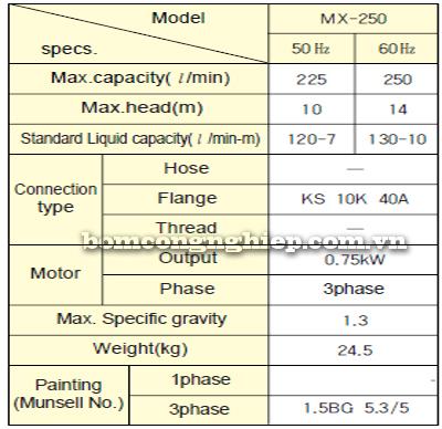 Máy bơm hóa chất MX-250 bảng thông số kỹ thuật