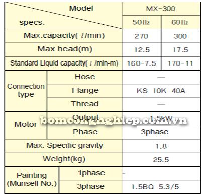 Máy bơm hóa chất MX-300 bảng thông số kỹ thuật