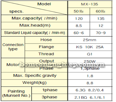 Máy bơm hóa chất MX135 bảng thông số kỹ thuật