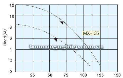 Máy bơm hóa chất MX135 biểu đồ lưu lượng