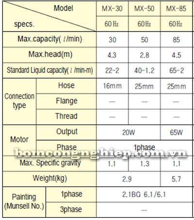 Máy bơm hóa chất MX30-50-85 bảng thông số kỹ thuật