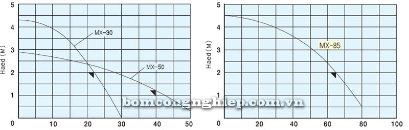 Máy bơm hóa chất MX30-50-85 biểu đồ lưu lượng
