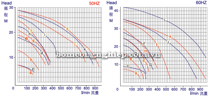Máy bơm hóa chất SD-LD-SL biểu đồ lưu lượng