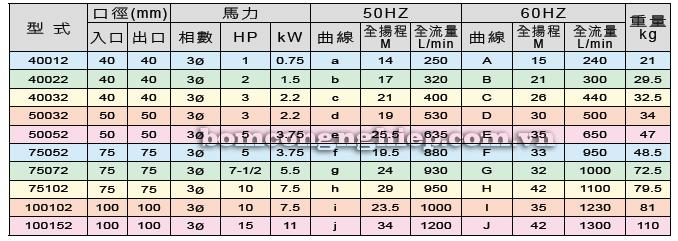 Máy bơm hóa chất SG bảng thông số kỹ thuật