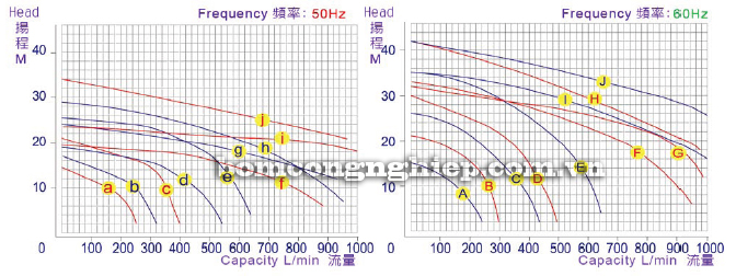 Máy bơm hóa chất SG biểu đồ lưu lượng