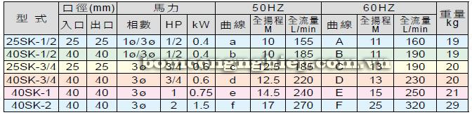 Máy bơm hóa chất SK bảng thông số kỹ thuật
