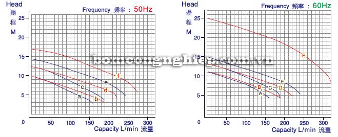 Máy bơm hóa chất SK biểu đồ lưu lượng
