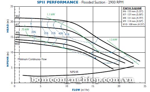 Máy bơm hóa chất SP11 biểu đồ lưu lượng cột áp