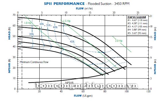 Máy bơm hóa chất SP11 biểu đồ lưu lượng