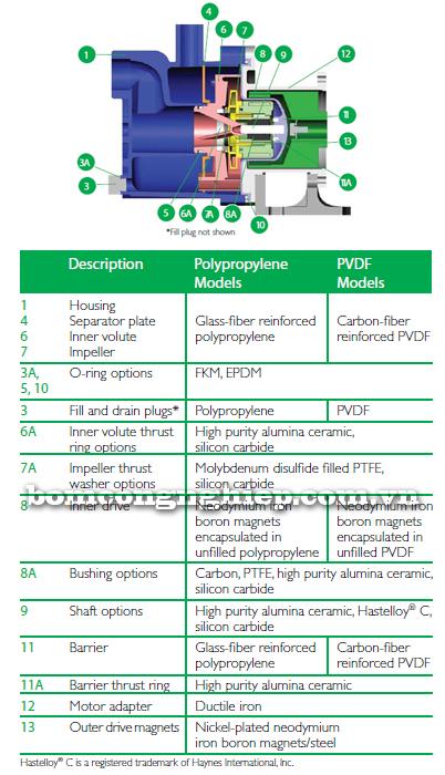 Máy bơm hóa chất SP15 bảng cấu tạo