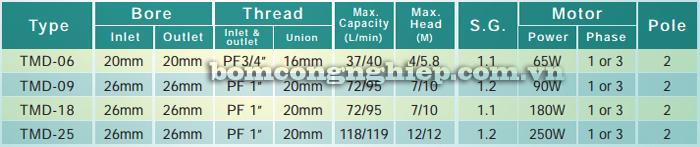 Máy bơm hóa chất TMD 06-25 bảng thông số kỹ thuật