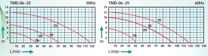 Máy bơm hóa chất TMD 06-25 biểu đồ lưu lượng
