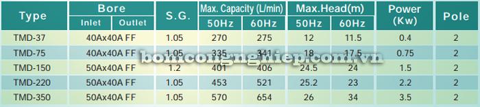 Máy bơm hóa chất TMD 37-350 bảng thông số kỹ thuật