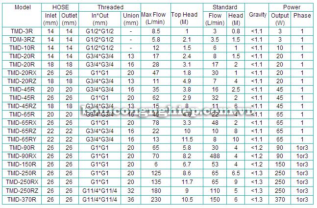 Máy bơm hóa chất TMD bảng thông số kỹ thuật