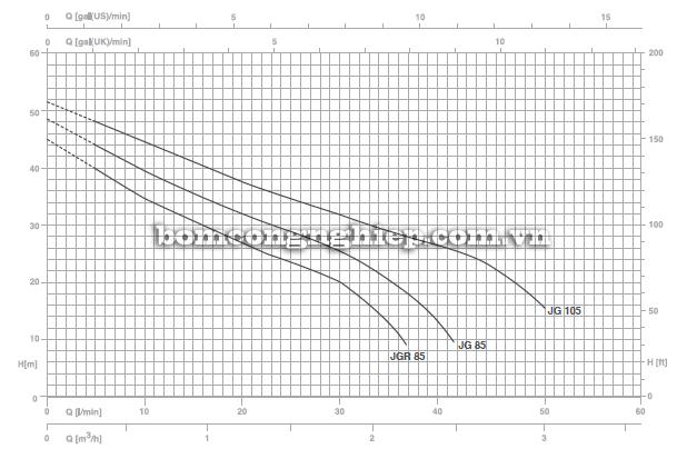 Máy bơm nước bán chân không Foras JG-105  biểu đồ lưu lượng