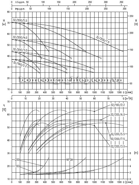 Máy bơm nước Ebara 3M-32 biểu đồ lưu lượng