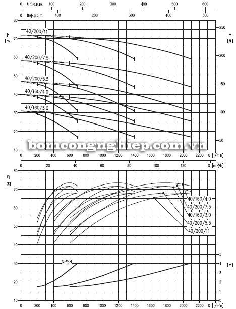 Máy bơm nước Ebara 3M-40 biểu đồ lưu lượng