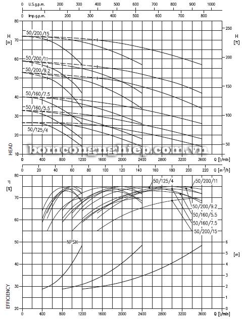 Máy bơm nước Ebara 3M-50 biểu đồ lưu lượng