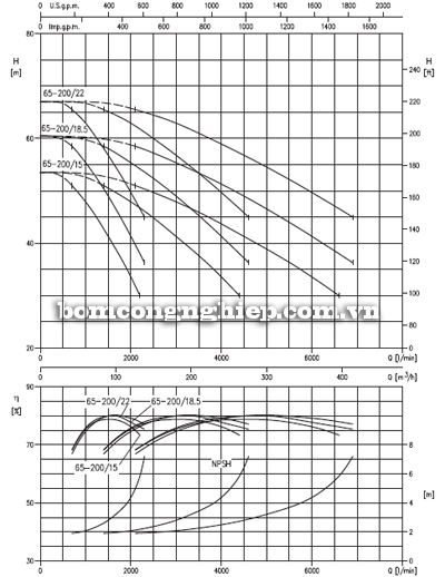 Máy bơm nước Ebara 3M-65 biểu đồ lưu lượng