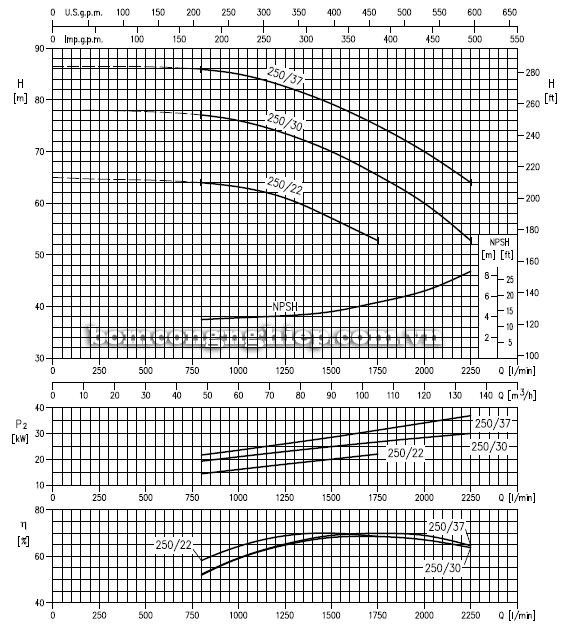 Máy bơm nước Ebara MMD-65 biểu đồ lưu lượng