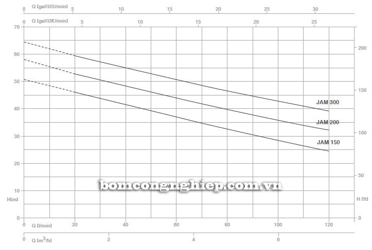 Máy bơm nước Foras JAM-150 biểu đồ lưu lượng